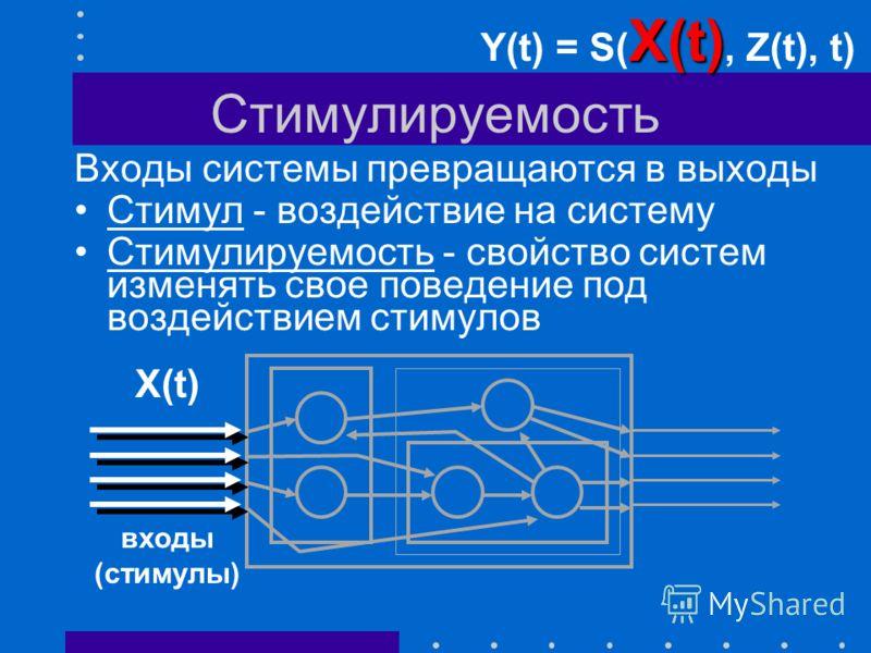Функциональность Функции системы - это: ее поведение во внешней среде изменения, производимые системой в окружающей среде выходы (функции) Y(t) Y(t) Y(t) = S(X(t), Z(t), t)