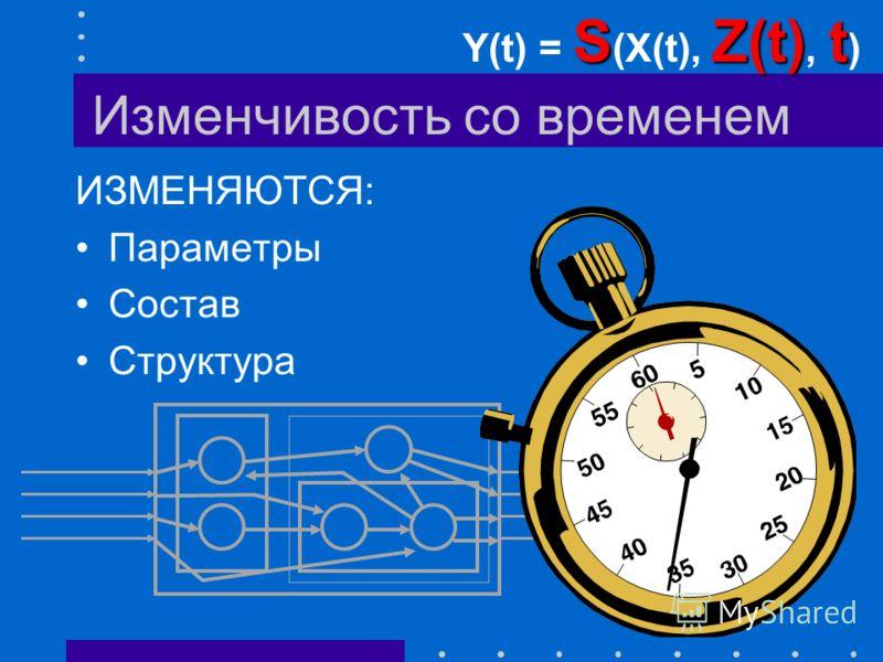 Стимулируемость ВХОДЫ: Управляемые U(t) Неуправляемые V(t) –Наблюдаемые –Ненаблюдаемые –Неизвестные –Несущественные U(t), V(t) Y(t) = S( U(t), V(t), Z(t), t) U(t)
