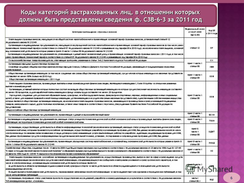 6 Коды категорий застрахованных лиц, в отношении которых должны быть представлены сведения ф. СЗВ-6-3 за 2011 год