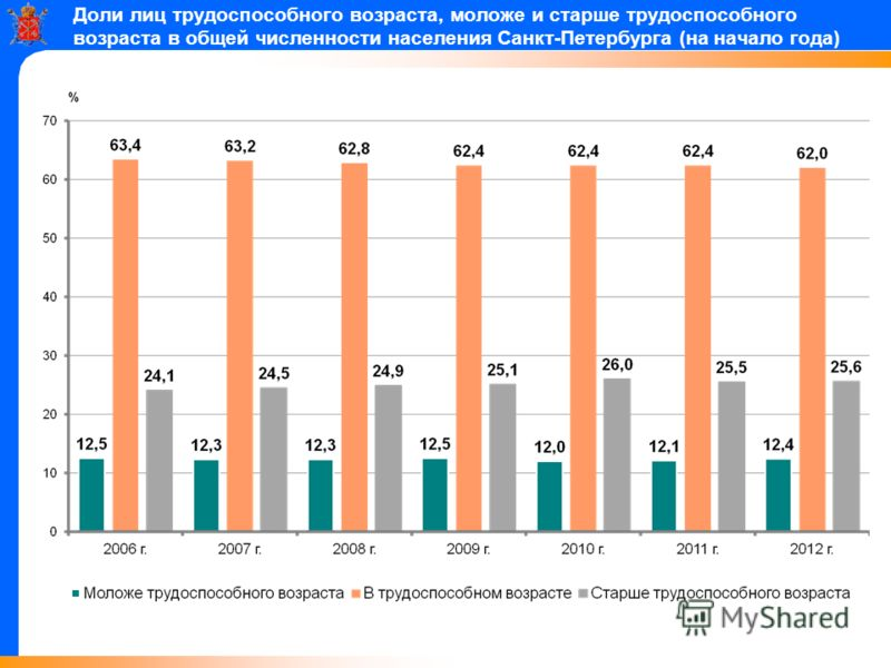 Доли лиц трудоспособного возраста, моложе и старше трудоспособного возраста в общей численности населения Санкт-Петербурга (на начало года)