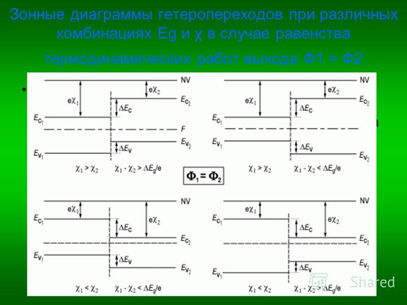 Зонные диаграммы гетеропереходов при различных комбинациях Eg и χ в случае равенства термодинамических работ выхода Ф1 = Ф2 В зависимости от ширины запрещенной зоны Eg, электронного сродства χ и типа легирования узкозонной и широкозонной областей гет