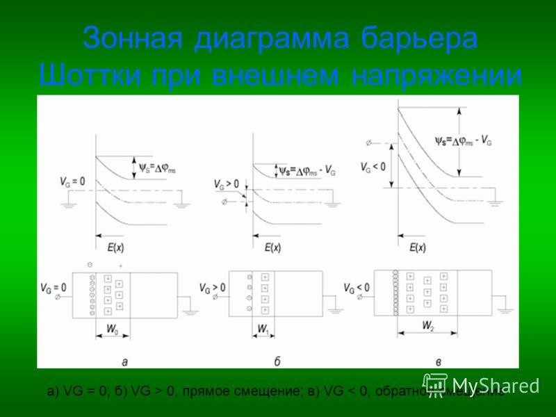 Зонная диаграмма барьера Шоттки при внешнем напряжении а) VG = 0; б) VG > 0, прямое смещение; в) VG < 0, обратное смещение