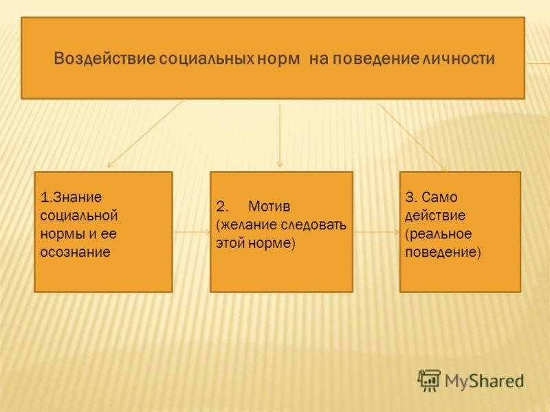 Воздействие социальных норм на поведение личности 1.Знание социальной нормы и ее осознание 2. Мотив (желание следовать этой норме) 3. Само действие (реальное поведение)