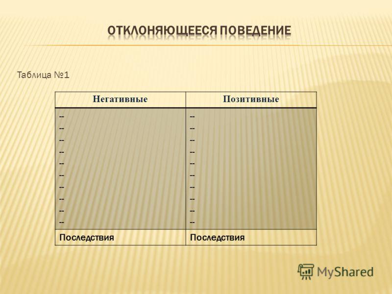 Таблица 1 НегативныеПозитивные -- Последствия