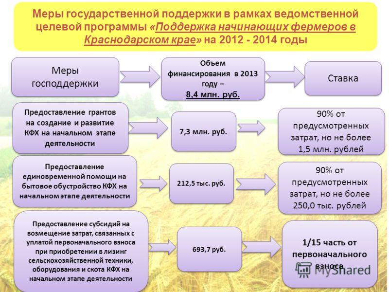 Меры государственной поддержки в рамках ведомственной целевой программы «Поддержка начинающих фермеров в Краснодарском крае» на 2012 - 2014 годы Предоставление грантов на создание и развитие КФХ на начальном этапе деятельности 7,3 млн. руб. 212,5 тыс