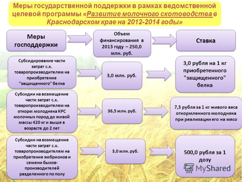 Меры государственной поддержки в рамках ведомственной целевой программы «Развитие молочного скотоводства в Краснодарском крае на 2012-2014 годы» Субсидирование части затрат с.х. товаропроизводителям на приобретение