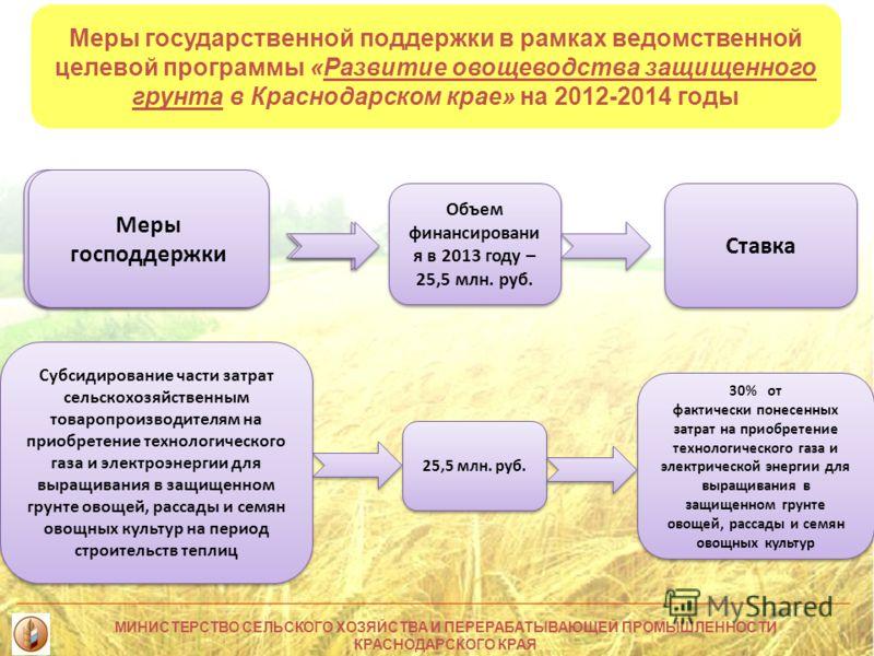 Меры государственной поддержки в рамках ведомственной целевой программы «Развитие овощеводства защищенного грунта в Краснодарском крае» на 2012-2014 годы 25,5 млн. руб. 30% от фактически понесенных затрат на приобретение технологического газа и элект