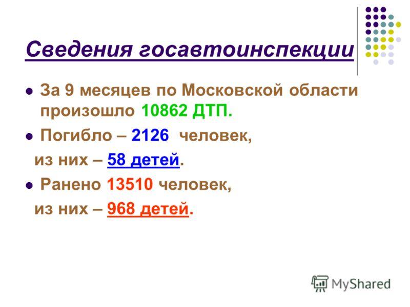 Сведения госавтоинспекции За 9 месяцев по Московской области произошло 10862 ДТП. Погибло – 2126 человек, из них – 58 детей. Ранено 13510 человек, из них – 968 детей.