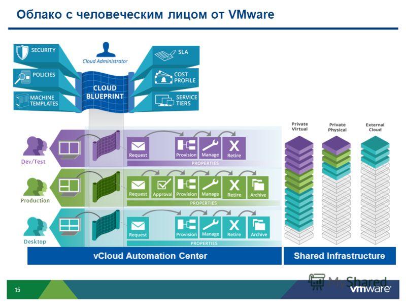 15 Облако с человеческим лицом от VMware Desktop Production Dev/Test vCloud Automation CenterShared Infrastructure