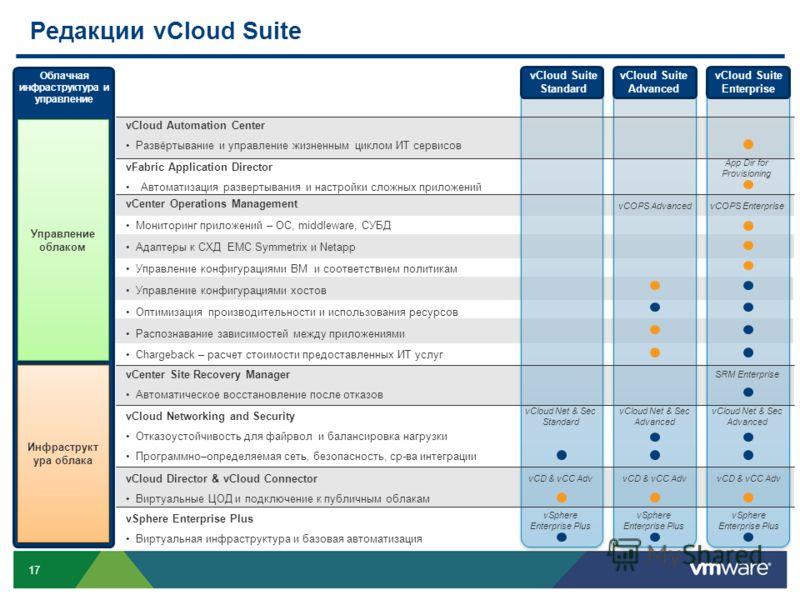 17 Редакции vCloud Suite vSphere Enterprise Plus Виртуальная инфраструктура и базовая автоматизация vCenter Site Recovery Manager Автоматическое восстановление после отказов Инфраструкт ура облака Управление облаком Облачная инфраструктура и управлен