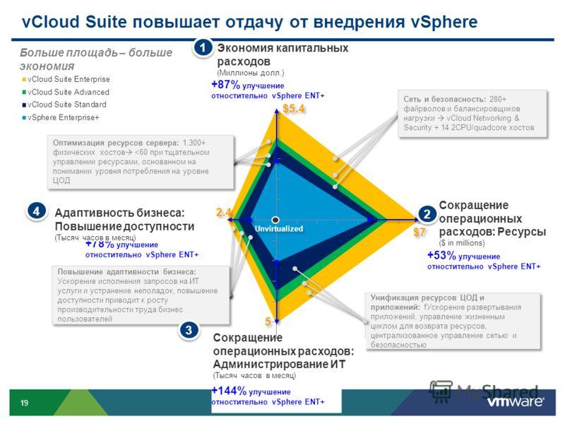 19 vCloud Suite повышает отдачу от внедрения vSphere Unvirtualized Унификация ресурсов ЦОД и приложений: fУскорение развертывания приложений, управление жизненным циклом для возврата ресурсов, централизованное управление сетью и безопасностью Оптимиз