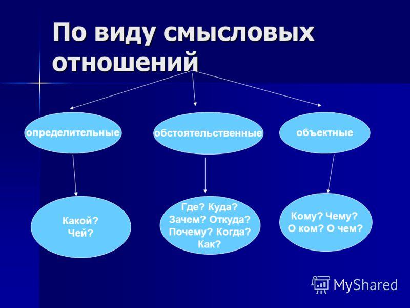 По виду смысловых отношений определительные обстоятельственные объектные Какой? Чей? Где? Куда? Зачем? Откуда? Почему? Когда? Как? Кому? Чему? О ком? О чем?