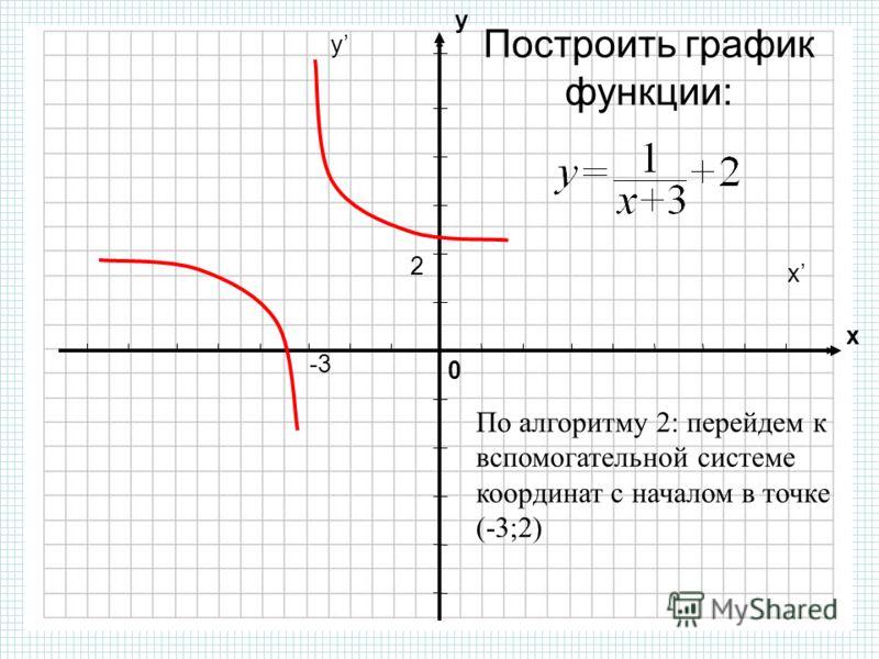 0 х у По алгоритму 2: перейдем к вспомогательной системе координат с началом в точке (-3;2) -3-3 2 y x Построить график функции:
