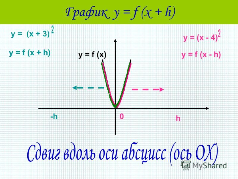 График у = f (x + h) у = f (x)у = f (x - h) h 0 у = f (x + h) -h у = (x - 4) у = f (x + h) у = (x + 3)
