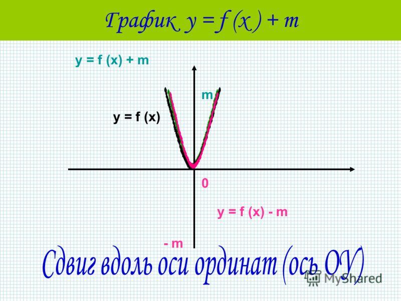 График у = f (x ) + m у = f (x) у = f (x) - m - m 0 у = f (x) + m m