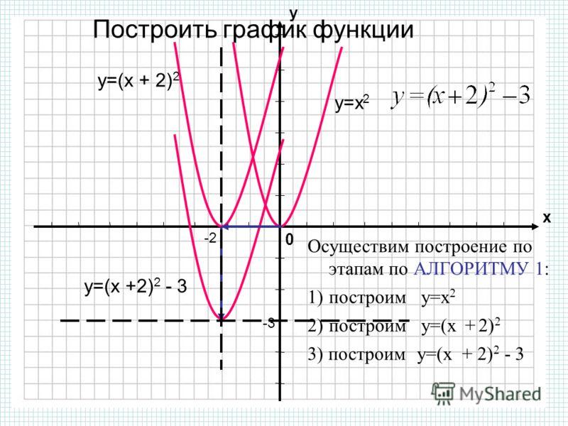 график x 3 1: