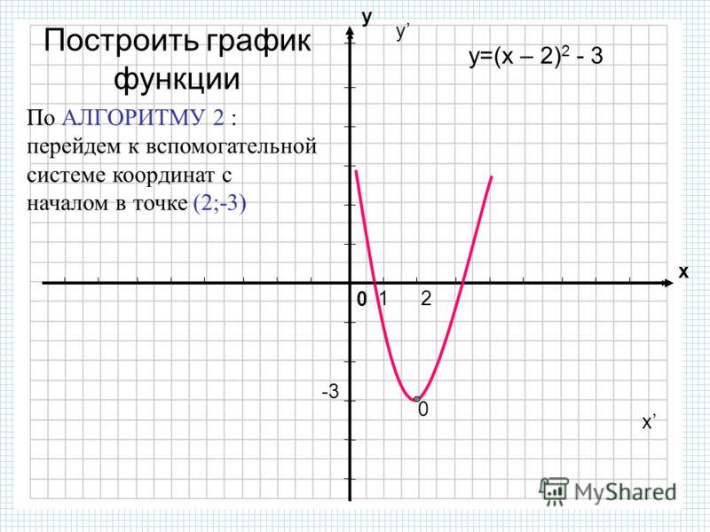 как построить график дробно-линейной функции с модулем