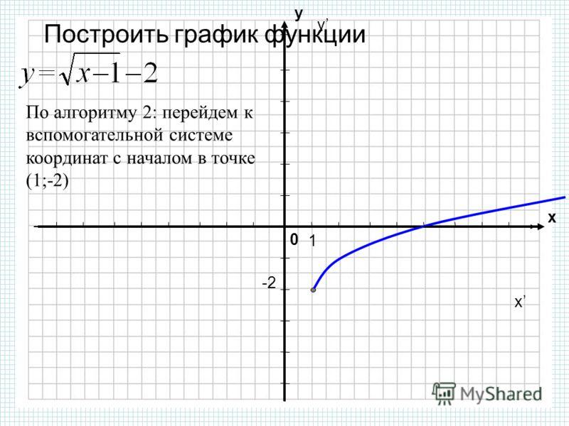 0 х у Построить график функции По алгоритму 2: перейдем к вспомогательной системе координат с началом в точке (1;-2) y x -2-2 1
