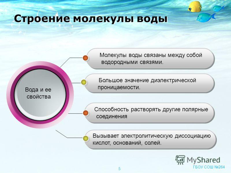 Молекулы воды связаны между собой водородными связями. Большое значение диэлектрической проницаемости. Способность растворять другие полярные соединения Способность растворять другие полярные соединения Вызывает электролитическую диссоциацию кислот,