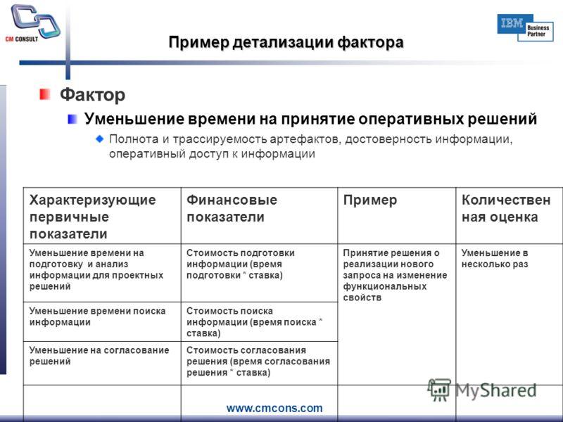 www.cmcons.com Пример детализации фактора Фактор Уменьшение времени на принятие оперативных решений Полнота и трассируемость артефактов, достоверность информации, оперативный доступ к информации Характеризующие первичные показатели Финансовые показат