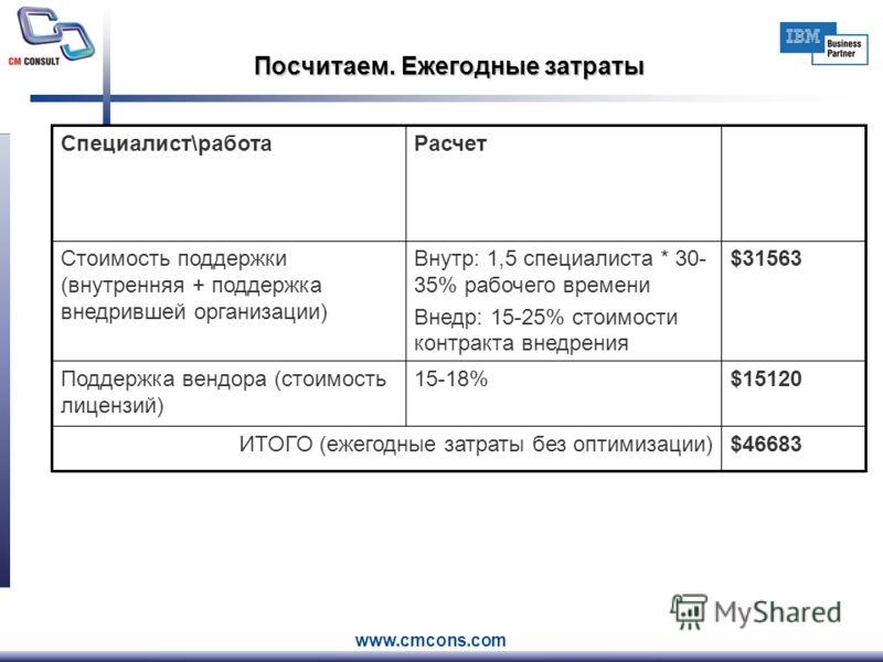 www.cmcons.com Посчитаем. Ежегодные затраты $46683ИТОГО (ежегодные затраты без оптимизации) $1512015-18%Поддержка вендора (стоимость лицензий) $31563Внутр: 1,5 специалиста * 30- 35% рабочего времени Внедр: 15-25% стоимости контракта внедрения Стоимос