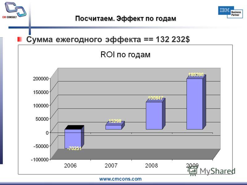 www.cmcons.com Посчитаем. Эффект по годам Сумма ежегодного эффекта == 132 232$