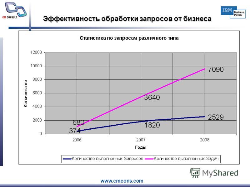 www.cmcons.com Эффективность обработки запросов от бизнеса