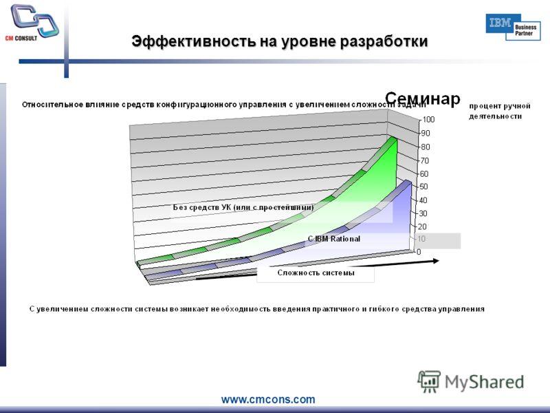 www.cmcons.com Эффективность на уровне разработки