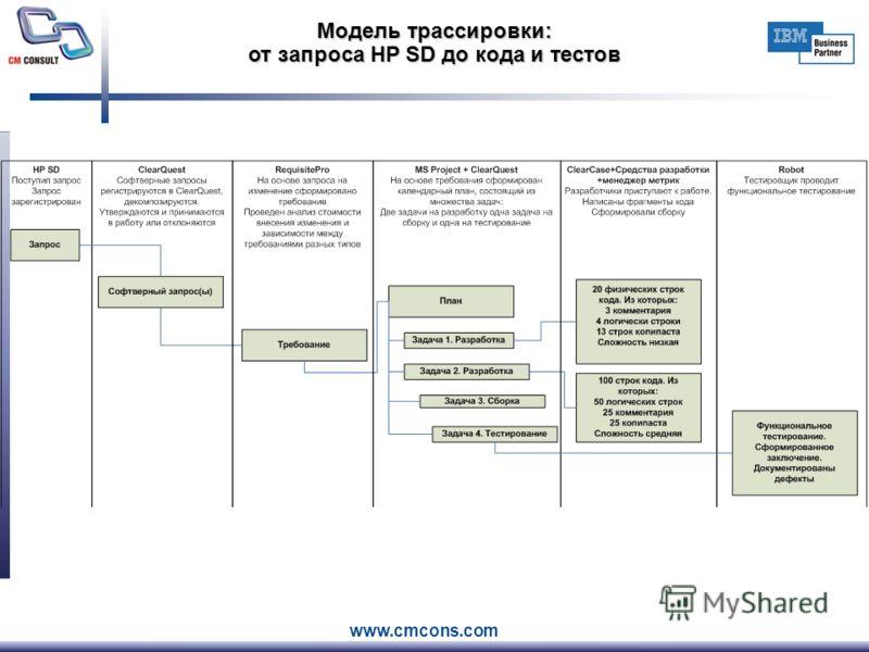 Модель трассировки: от запроса HP SD до кода и тестов