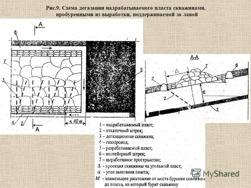 Рис.9. Схема дегазации надрабатываемого пласта скважинами, пробуренными из выработки, поддерживаемой за лавой