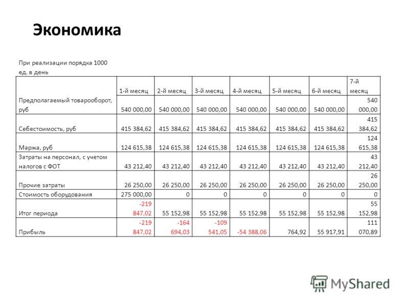 При реализации порядка 1000 ед. в день Предполагаемый товарооборот, руб 1-й месяц2-й месяц3-й месяц4-й месяц5-й месяц6-й месяц 7-й месяц 540 000,00 Себестоимость, руб415 384,62 Маржа, руб124 615,38 Затраты на персонал, с учетом налогов с ФОТ43 212,40