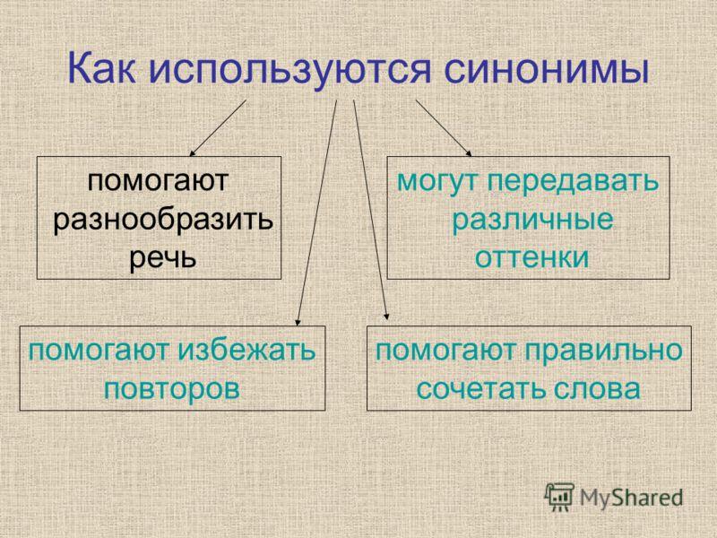 Как используются синонимы помогают разнообразить речь могут передавать различные оттенки помогают правильно сочетать слова помогают избежать повторов