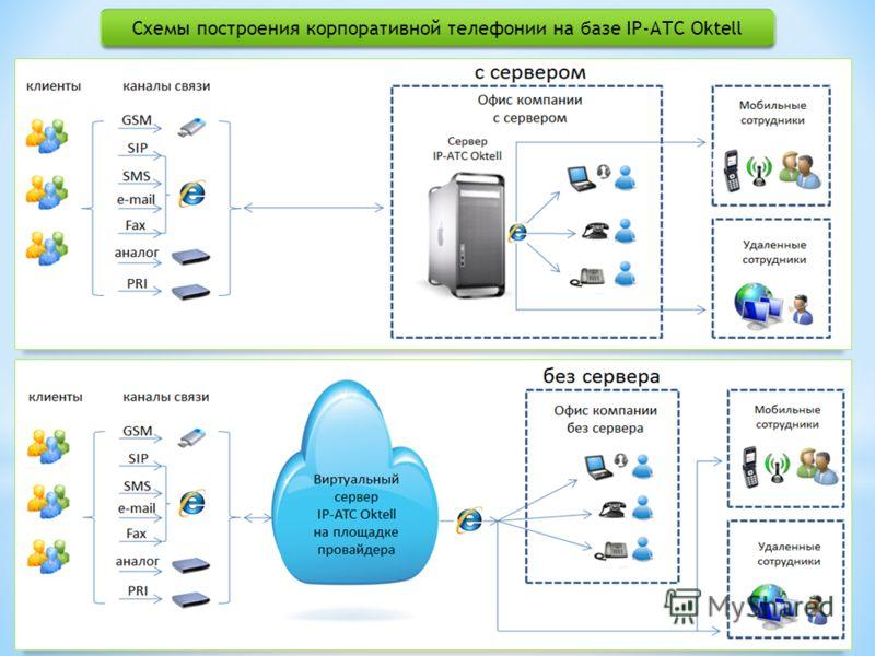 Схемы построения корпоративной телефонии на базе IP-АТС Oktell