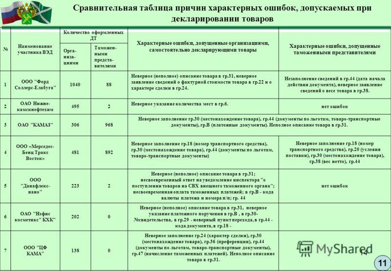 14 11 Сравнительная таблица причин характерных ошибок, допускаемых при декларировании товаров Наименование участника ВЭД Количество оформленных ДТ Характерные ошибки, допущенные организациями, самостоятельно декларирующими товары Характерные ошибки,