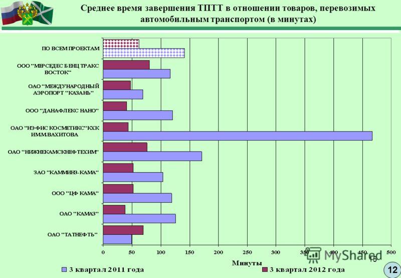 15 12 Среднее время завершения ТПТТ в отношении товаров, перевозимых автомобильным транспортом (в минутах)