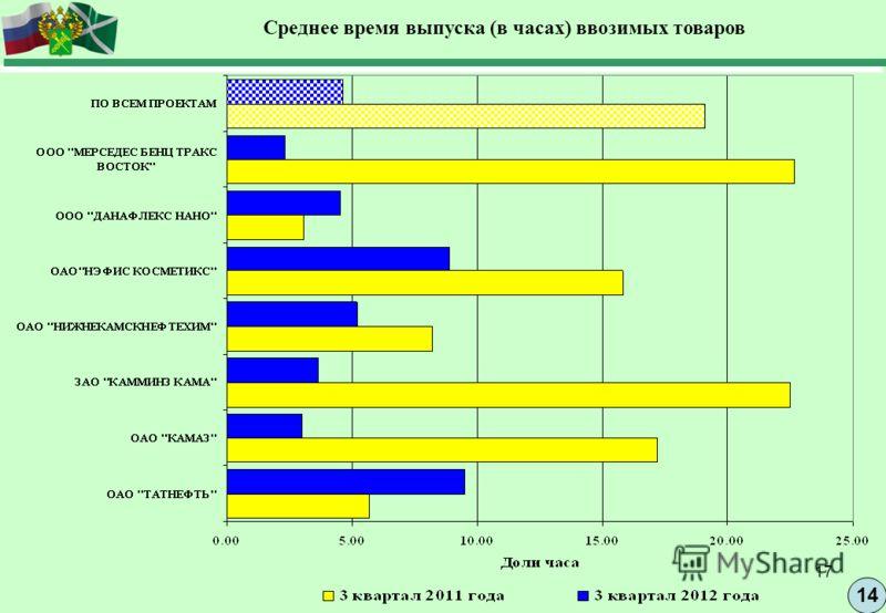 17 14 Среднее время выпуска (в часах) ввозимых товаров