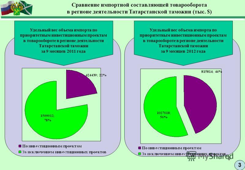 6 3 Сравнение импортной составляющей товарооборота в регионе деятельности Татарстанской таможни (тыс. $) Удельный вес объема импорта по приоритетным инвестиционным проектам в товарообороте в регионе деятельности Татарстанской таможни за 9 месяцев 201