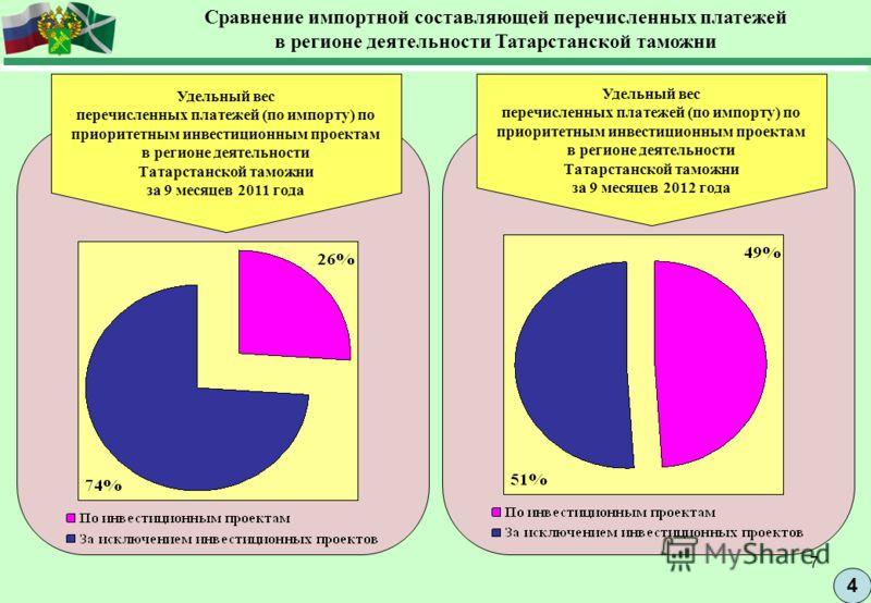 7 4 Сравнение импортной составляющей перечисленных платежей в регионе деятельности Татарстанской таможни Удельный вес перечисленных платежей (по импорту) по приоритетным инвестиционным проектам в регионе деятельности Татарстанской таможни за 9 месяце