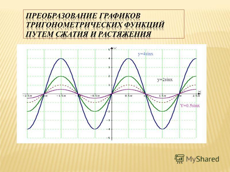 y=2sinx y=4sinx Y=0.5sinx