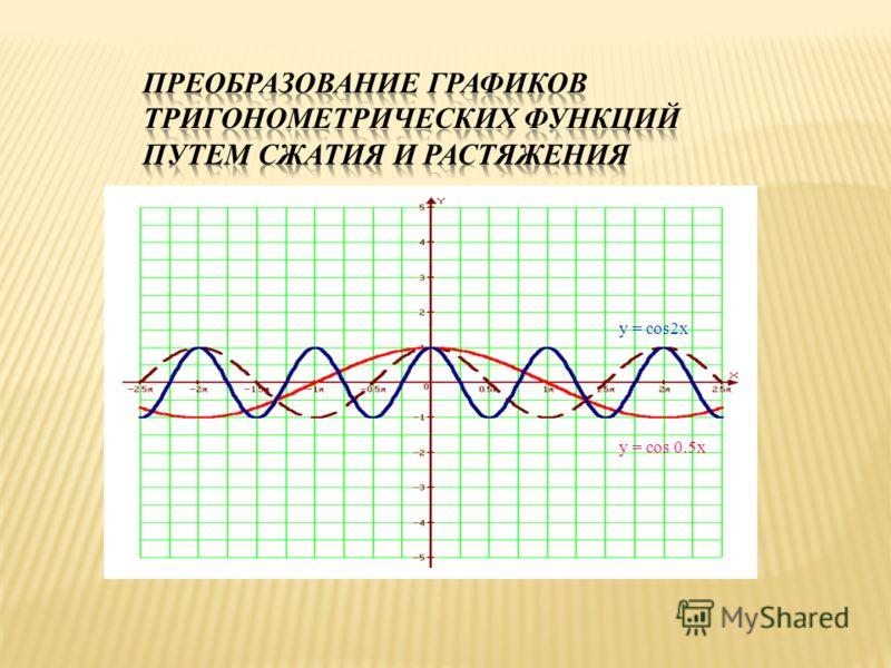 y = cos2x y = cos 0.5x