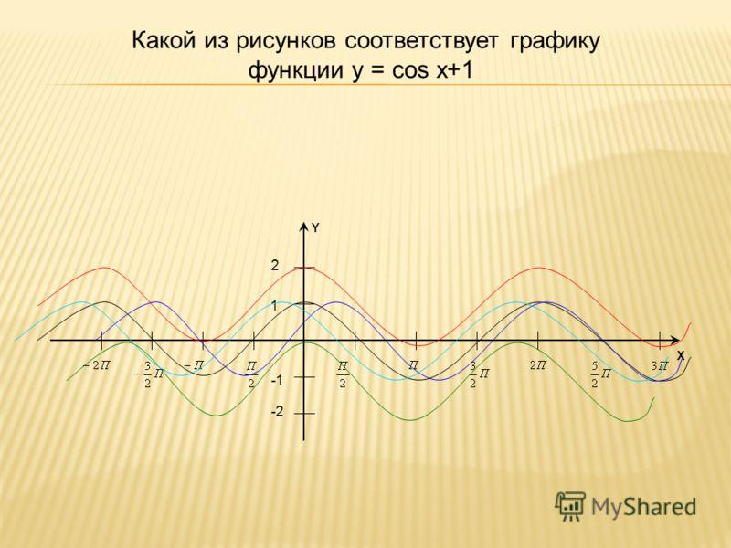 Какой из рисунков соответствует графику функции y = cos x+1 1 -2 2 X Y