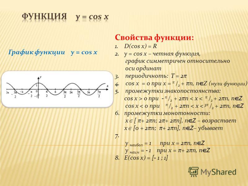 График функции y = cos x Свойства функции: 1.D(cos x) = R 2.y = cos x – четная функция, график симметричен относительно оси ординат 3. периодичноть: T = 2π 4. cos x = 0 при х = π / 2 + πn, n Z ( нули функции ) 5. промежутки знакопостоянства: cos x >