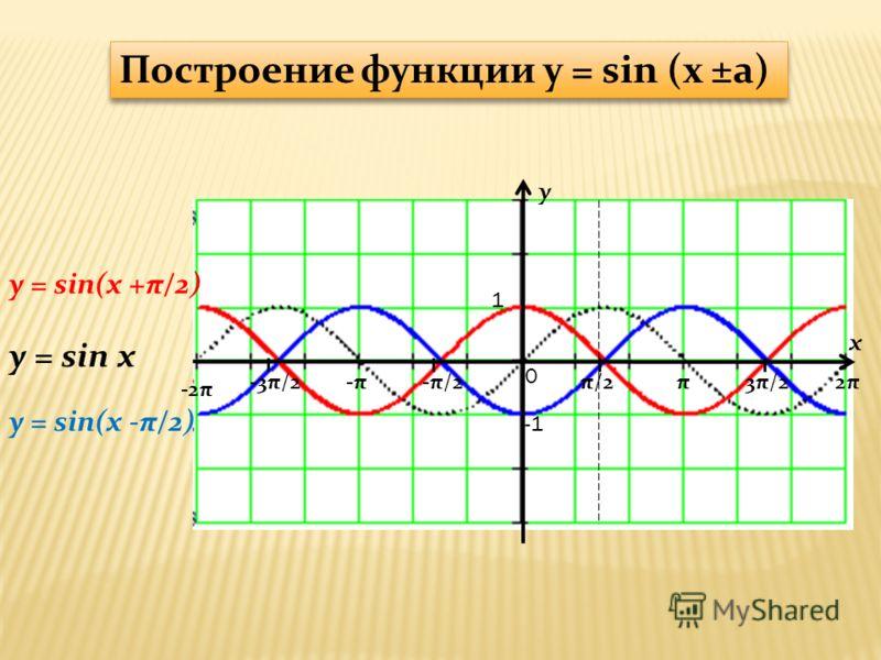 y x 1 π/2-π/2π3π/22π2π-π-π-3π/2 -2π 0 y = sin(x +π/2) y = sin x Построение функции y = sin (x ±a) y = sin(x -π/2)