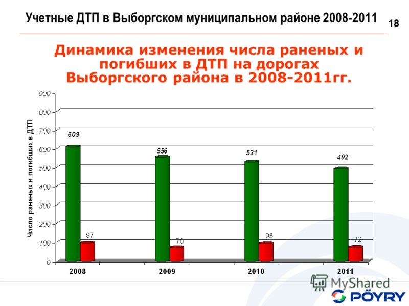 18 Учетные ДТП в Выборгском муниципальном районе 2008-2011 Динамика изменения числа раненых и погибших в ДТП на дорогах Выборгского района в 2008-2011гг.