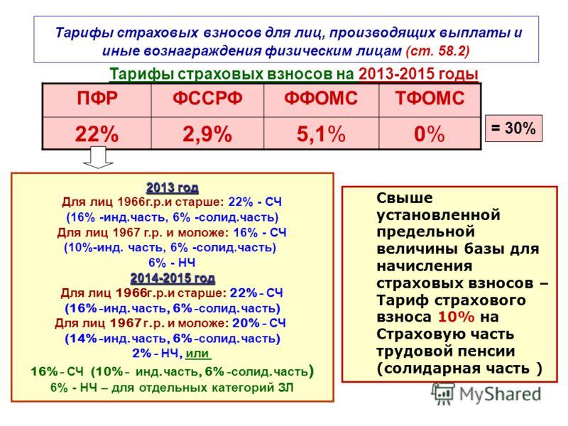Тарифы страховых взносов на 2013-2015 годы годы ПФРФССРФФФОМСТФОМС 22%2,9%5,1%0%0% Тарифы страховых взносов для лиц, производящих выплаты и иные вознаграждения физическим лицам (ст. 58.2) = 30% 2013 год Для лиц 1966г.р.и старше: 22% - СЧ (16% -инд.ча