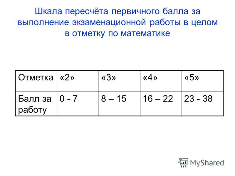 Шкала пересчёта первичного балла за выполнение экзаменационной работы в целом в отметку по математике Отметка«2»«3»«4»«5» Балл за работу 0 - 78 – 1516 – 2223 - 38