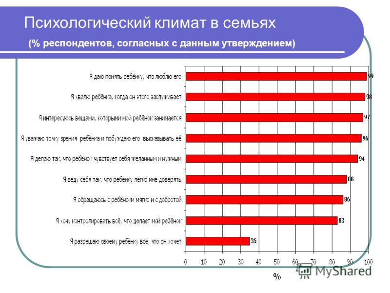 Психологический климат в семьях (% респондентов, согласных с данным утверждением)
