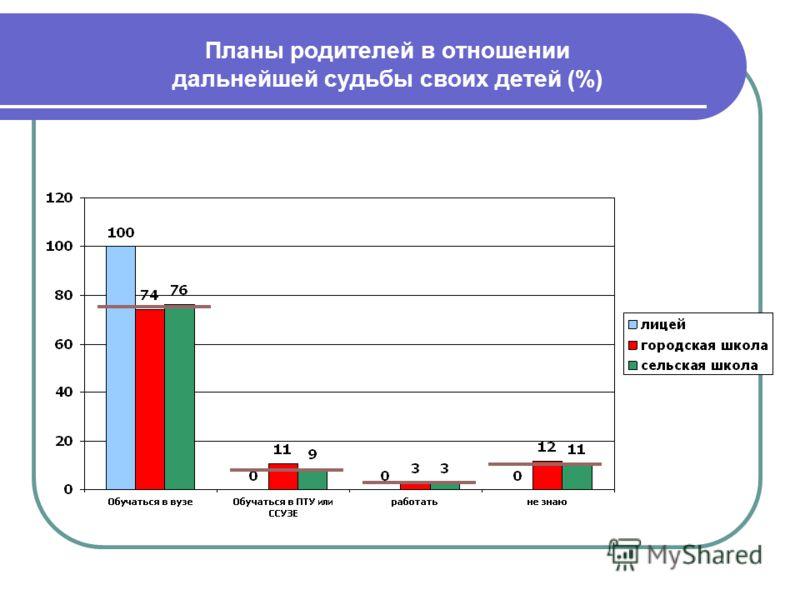 Планы родителей в отношении дальнейшей судьбы своих детей (%)