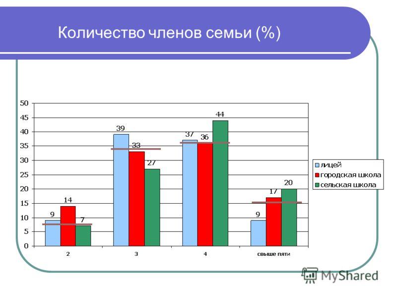 Количество членов семьи (%)