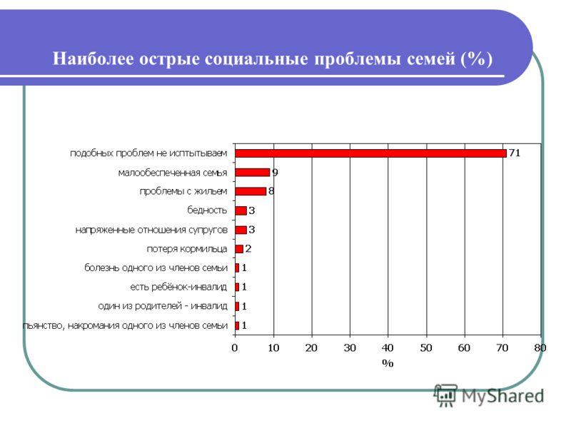 Наиболее острые социальные проблемы семей (%)